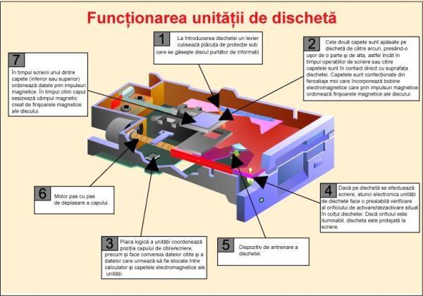 Functionarea unitatii de discheta 1