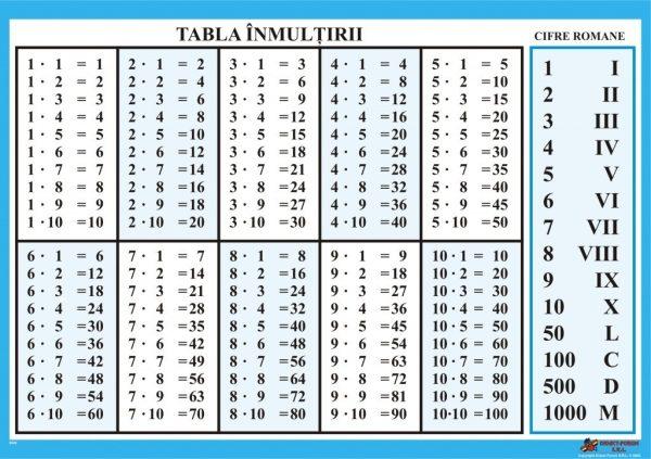 Tabla inmultirii - Cifre romane uzuale 1