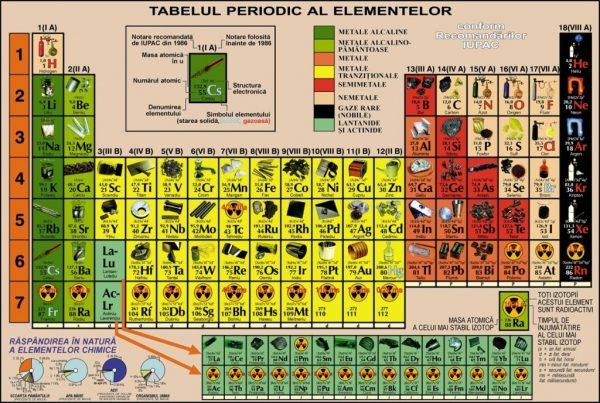 Sistem periodic ilustrat, DUO, pentru elevi 2
