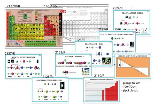 Set planse didactice chimie si un Tabel periodic al elementelor 1