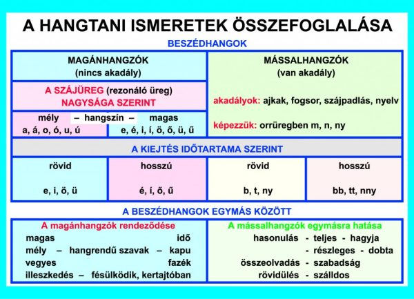 Magyar nyelvtan falitabló garnitúra 4