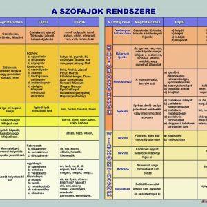Magyar nyelvtan falitablók