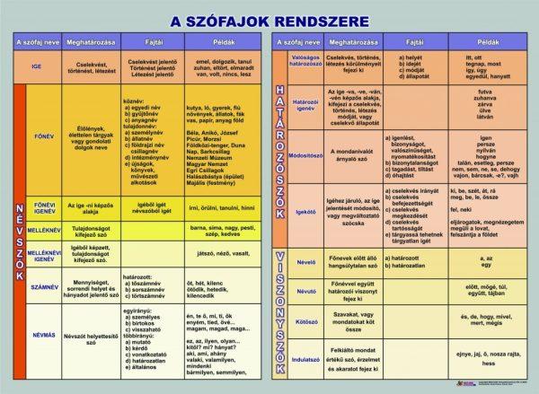 A szofajok rendszere 1
