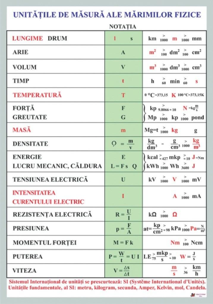 fizica clasa 9 formule