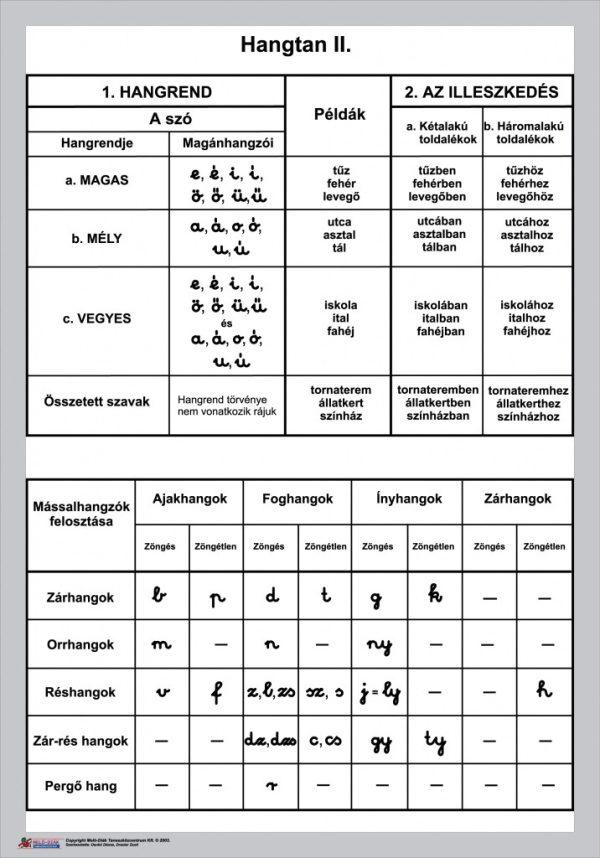 Magyar nyelvtan falitabló garnitúra 2