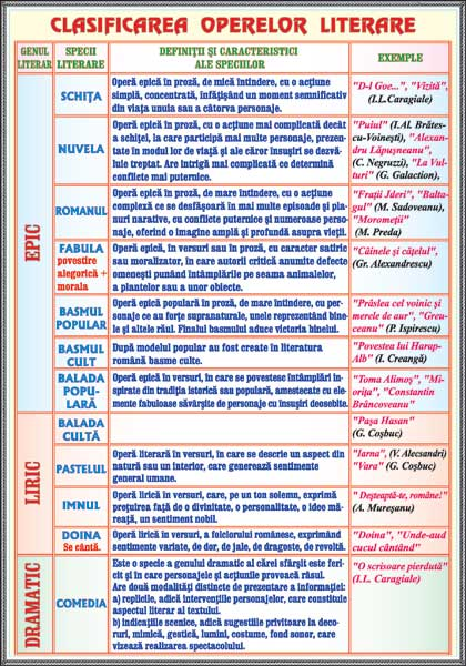Subiectul (I) / Clasificarea operelor literare 2
