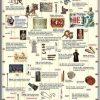 Istoria costumului. Epoca antică/Istoria uneltelor. Epoca antică (DUO) 5