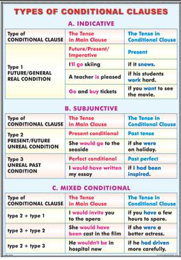 Types of conditional clauses/ The passive voice 1