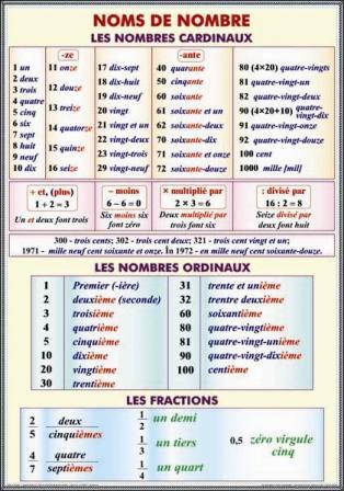 Noms de nombre. Les nombres cardinaux. Les nombres ordinaux. Le fractions/Adjectif. Nombre. Genre. 1