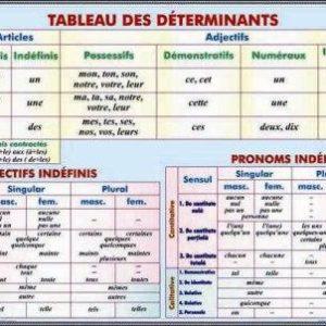 Verbe.Les trois groupes de verbes. Present de l'indicatif./Tableau de determinants. Articles ...