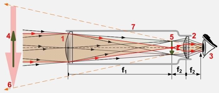 Luneta lui Kepler 11