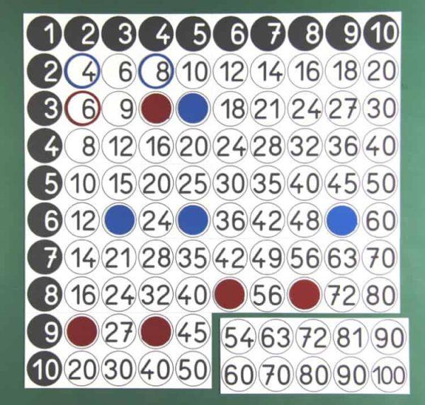 Inmultirea - pentru tabla magnetica 1